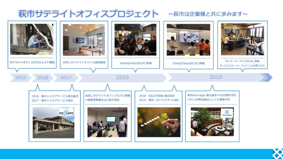 萩市サテライトオフィスプロジェクト